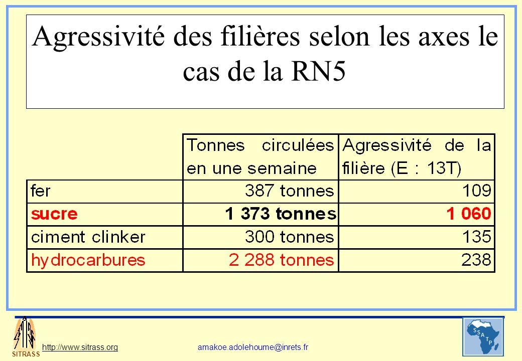 SITRASS http://www.sitrass.orgamakoe.adolehoume@inrets.fr Agressivité des filières sur la RN5 : En 5 jours, 8 camions SR6 de sucre ont été pesés : Silhouette moyenne 123 tonnes .