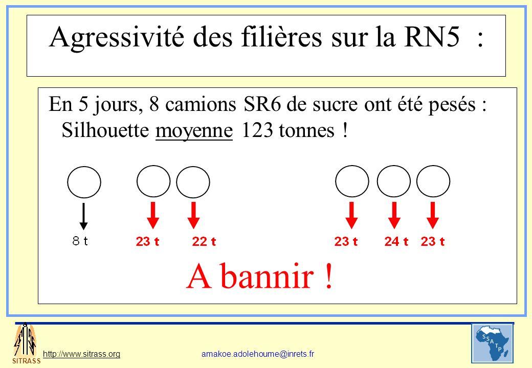 SITRASS http://www.sitrass.orgamakoe.adolehoume@inrets.fr Agressivité des filières sur la RN5 : En 5 jours, 8 camions SR6 de sucre ont été pesés : Sil