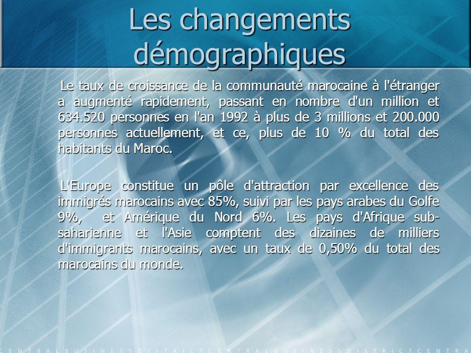 Les changements démographiques Le taux de croissance de la communauté marocaine à l étranger a augmenté rapidement, passant en nombre d un million et 634.520 personnes en l an 1992 à plus de 3 millions et 200.000 personnes actuellement, et ce, plus de 10 % du total des habitants du Maroc.