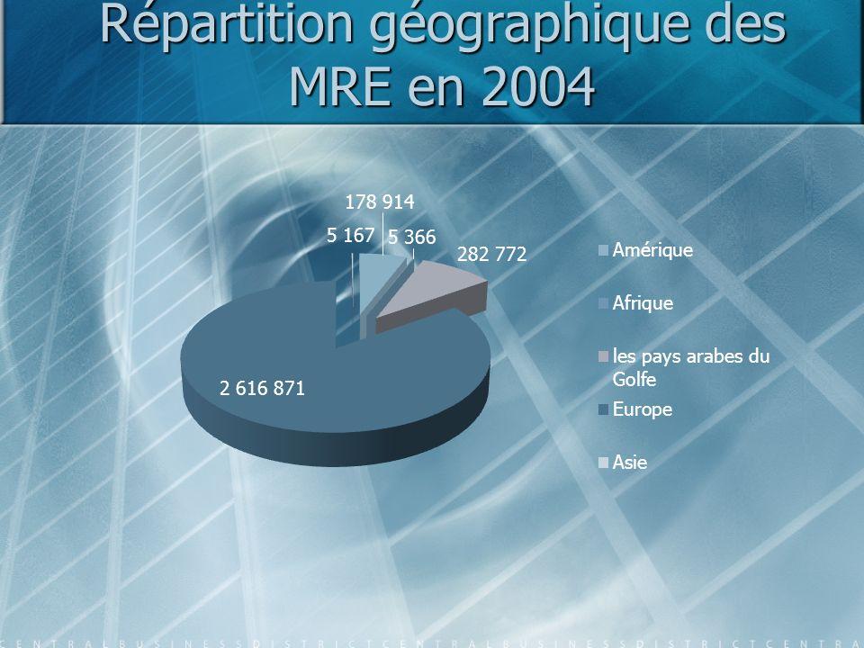 Le nombre des Marocains résidant à l étranger entre 1995-2006 +152%19951998200020022004 2006 1.310.5001.662.8702.098.1872.549.2153.089.0903.307.511 + 352.370 + 435.317 + 451.028 + 539.875 + 218.421 +27%+26%+22%+21%+7% +27%+60%+94%+135%+152%