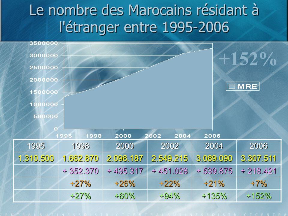 Le nombre des Marocains résidant à l'étranger entre 1995-2006 +152%19951998200020022004 2006 1.310.5001.662.8702.098.1872.549.2153.089.0903.307.511 +