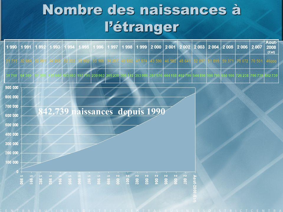 Nombre des naissances à létranger 1 9901 9911 9921 9931 9941 9951 9961 9971 9981 9992 0002 0012 0022 0032 0042 0052 0062 007 Aout- 2008 (Est) 31 71532