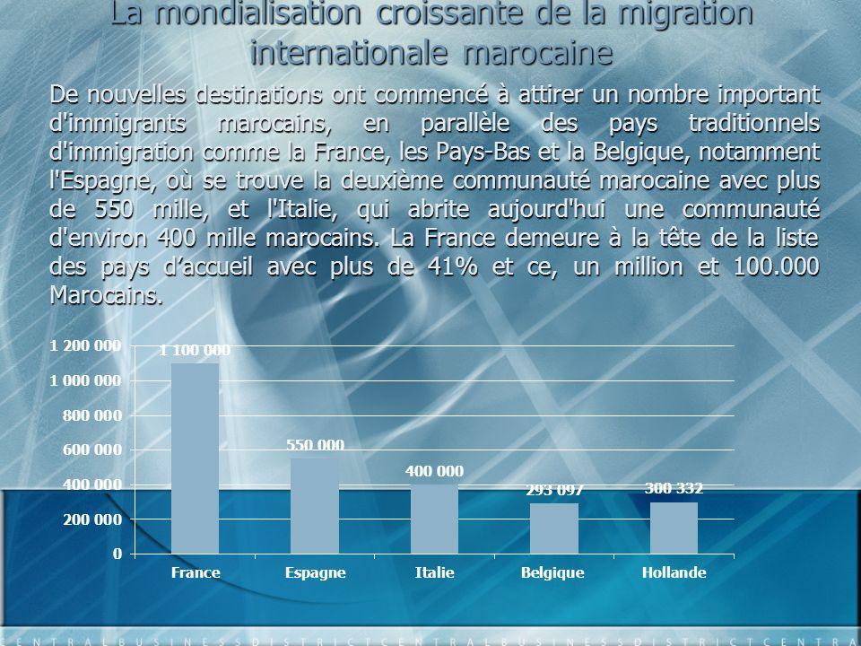 La mondialisation croissante de la migration internationale marocaine De nouvelles destinations ont commencé à attirer un nombre important d'immigrant