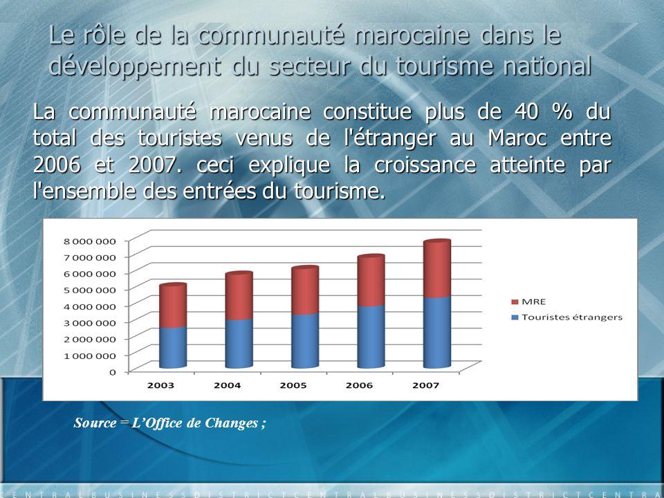 Le rôle de la communauté marocaine dans le développement du secteur du tourisme national La communauté marocaine constitue plus de 40 % du total des touristes venus de l étranger au Maroc entre 2006 et 2007.