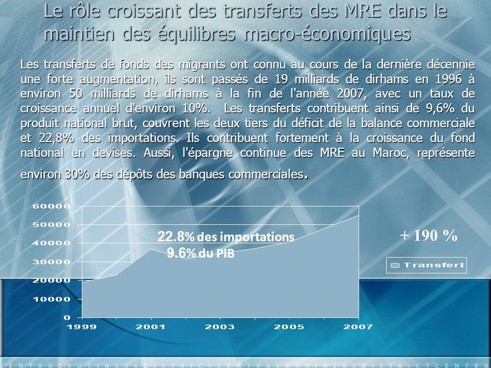 Limportance des transferts financiers des MRE pour léconomie nationale Transferts des RME Exportations PharesImportations Phares Phosphate Acide Phosphorique et Engrais Naturels et Chimiques Confection/ Bonneterie/ Chaussure Energie/ Lubrifiants Produits semi finis Produits finis 5,8215,9230,2951,7259,4653,48 55,12652,0351,7259,4653,48 %94,3893,82107,8697,01 Source : le rapport annuel de Banque Al Maghrib pour 2007, annexe ii-3.
