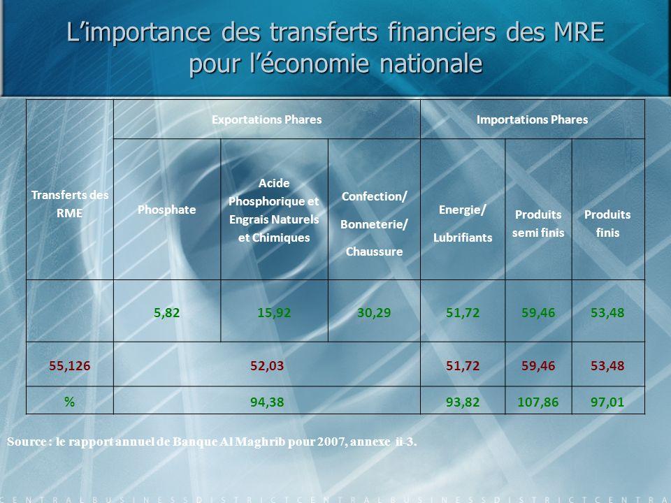 Limportance des transferts financiers des MRE pour léconomie nationale Transferts des RME Exportations PharesImportations Phares Phosphate Acide Phosp