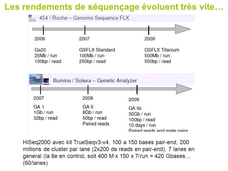 Les rendements de séquençage évoluent très vite… HiSeq2000 avec kit TrueSeqv3-v4, 100 a 150 bases pair-end, 200 millions de cluster par lane (2x200 de