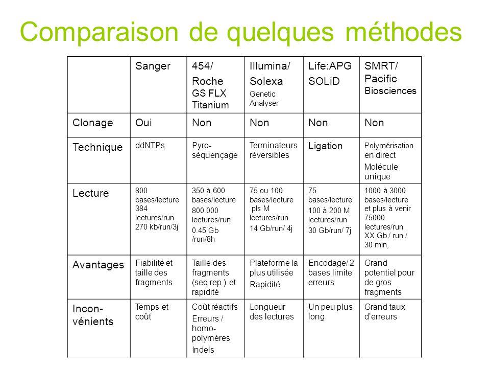Comparaison de quelques méthodes Sanger454/ Roche GS FLX Titanium Illumina/ Solexa Genetic Analyser Life:APG SOLiD SMRT/ Pacific Biosciences ClonageOu
