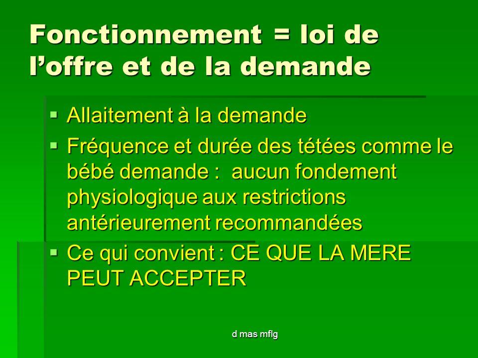 Fonctionnement = loi de loffre et de la demande Allaitement à la demande Allaitement à la demande Fréquence et durée des tétées comme le bébé demande
