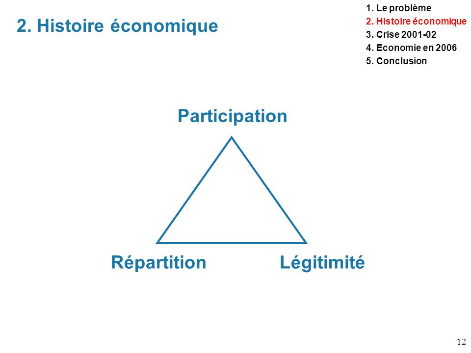 12 2. Histoire économique 1. Le problème 2. Histoire économique 3. Crise 2001-02 4. Economie en 2006 5. Conclusion Participation LégitimitéRépartition