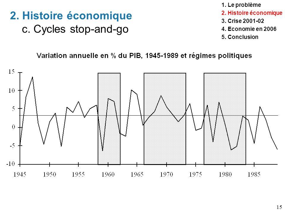 15 2. Histoire économique c. Cycles stop-and-go 1. Le problème 2. Histoire économique 3. Crise 2001-02 4. Economie en 2006 5. Conclusion