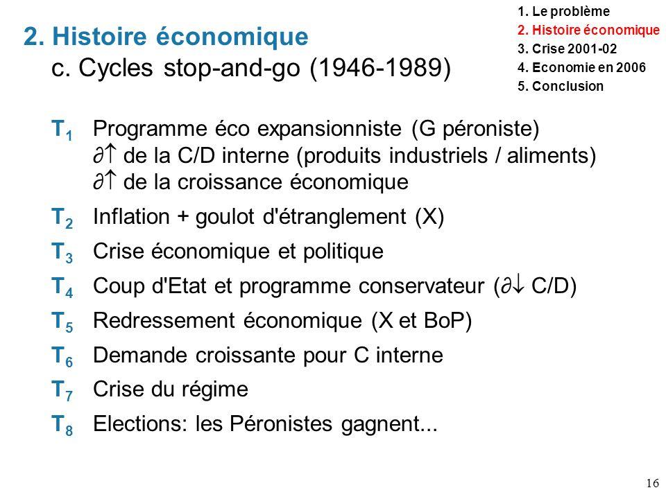 16 T1T1 Programme éco expansionniste (G péroniste) de la C/D interne (produits industriels / aliments) de la croissance économique T2T2 Inflation + go