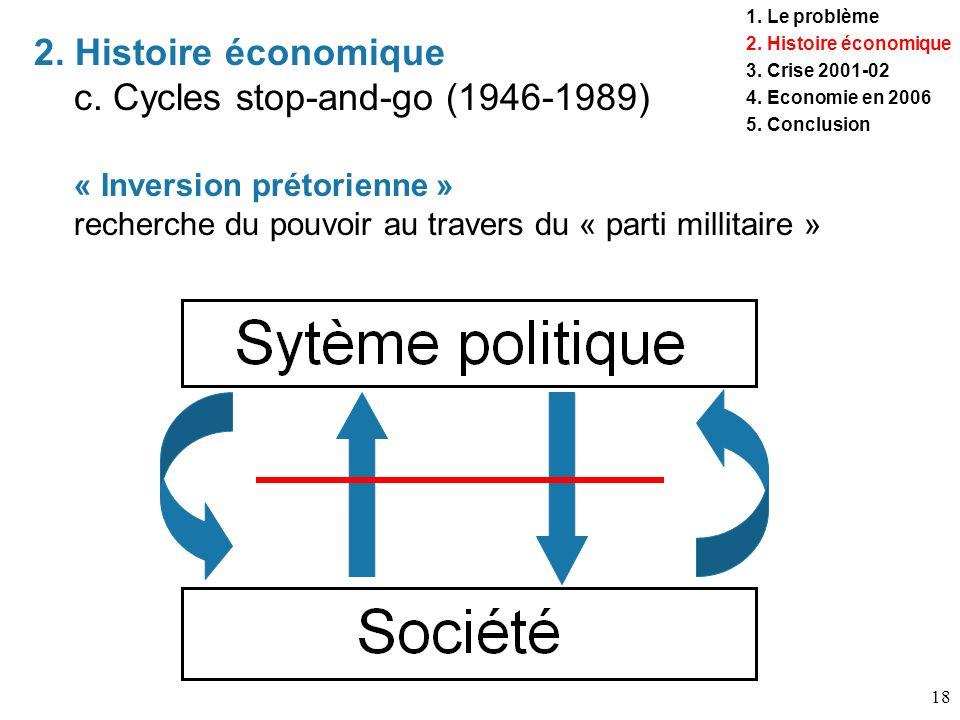 18 « Inversion prétorienne » recherche du pouvoir au travers du « parti millitaire » 2. Histoire économique c. Cycles stop-and-go (1946-1989) 1. Le pr