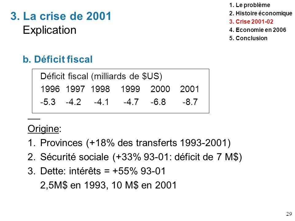 29 3. La crise de 2001 Explication 1. Le problème 2. Histoire économique 3. Crise 2001-02 4. Economie en 2006 5. Conclusion b. Déficit fiscal Déficit