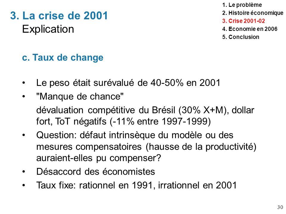 30 3. La crise de 2001 Explication 1. Le problème 2. Histoire économique 3. Crise 2001-02 4. Economie en 2006 5. Conclusion c. Taux de change Le peso