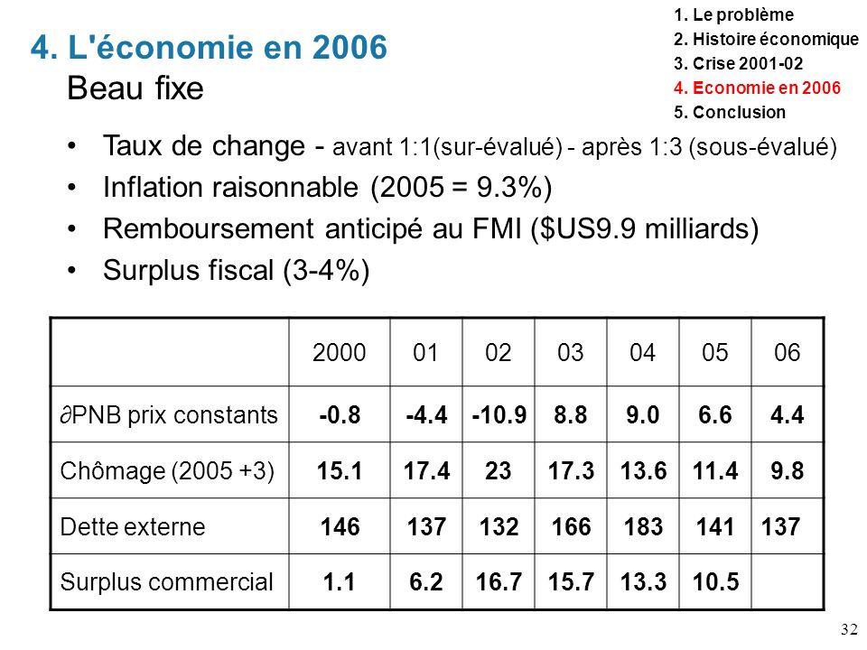 32 4. L'économie en 2006 Beau fixe 1. Le problème 2. Histoire économique 3. Crise 2001-02 4. Economie en 2006 5. Conclusion 2000010203040506 PNB prix