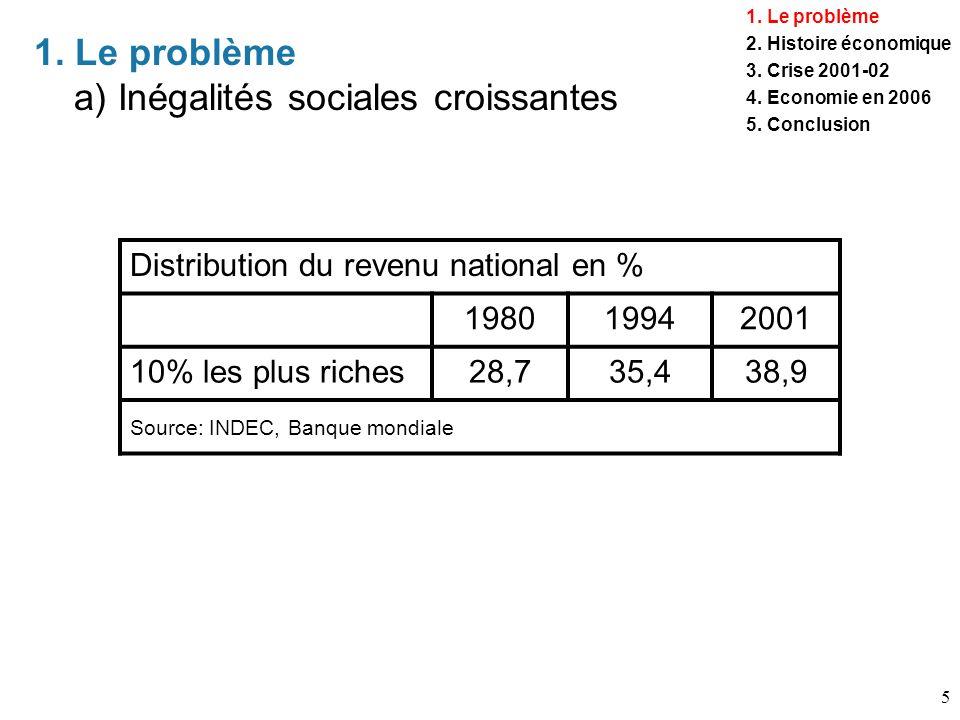 5 1. Le problème a) Inégalités sociales croissantes Distribution du revenu national en % 198019942001 10% les plus riches28,735,438,9 Source: INDEC, B