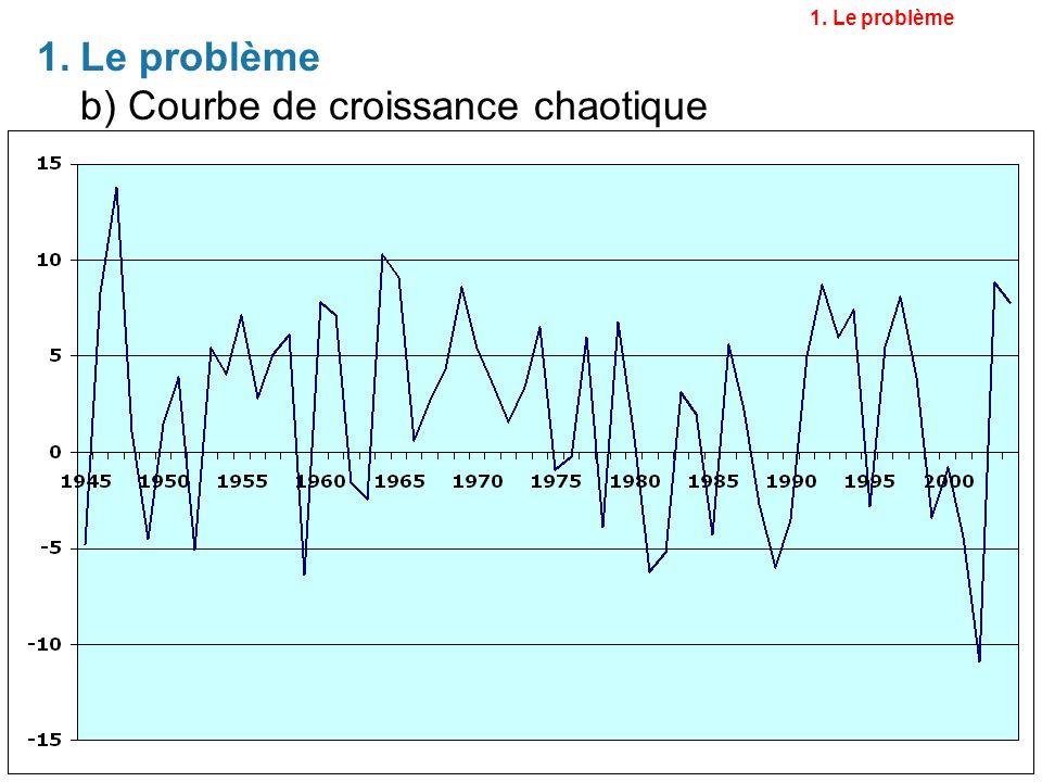 27 3.La crise de 2001 La crise sociale 1. Le problème 2.