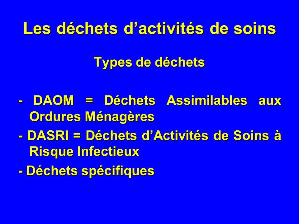 Les déchets dactivités de soins Types de déchets - DAOM = Déchets Assimilables aux Ordures Ménagères - DASRI = Déchets dActivités de Soins à Risque Infectieux - Déchets spécifiques