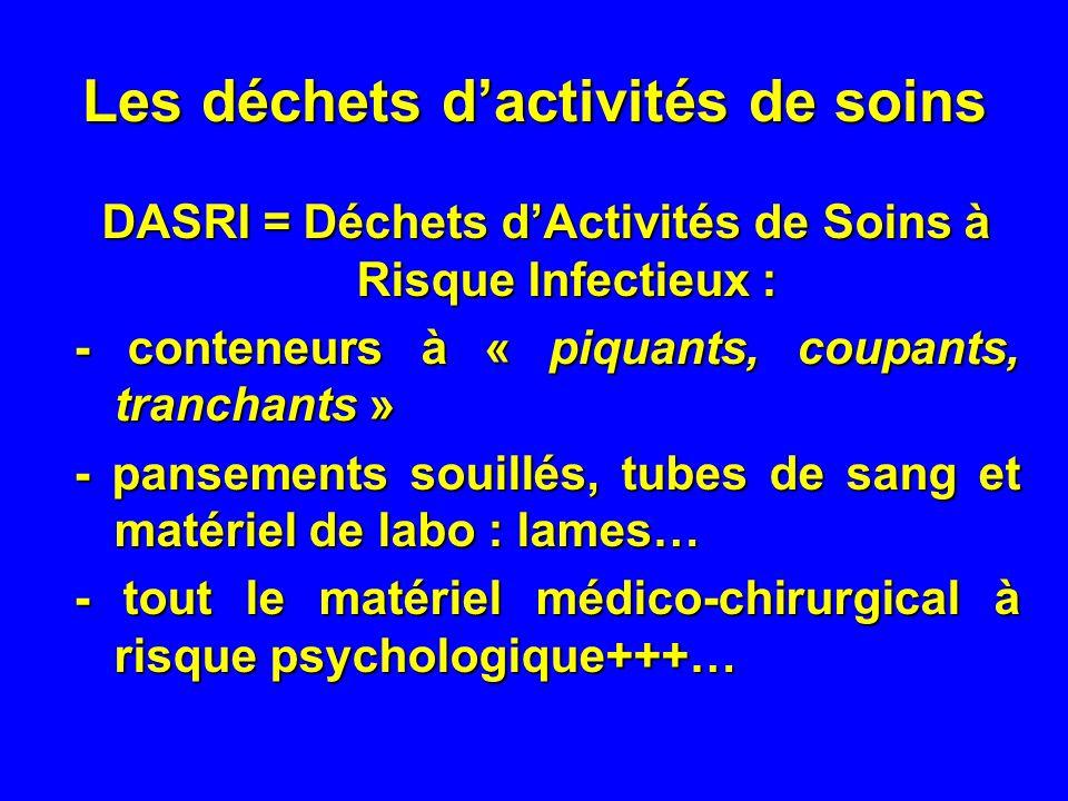 Les déchets dactivités de soins DASRI = Déchets dActivités de Soins à Risque Infectieux : - conteneurs à « piquants, coupants, tranchants » - pansements souillés, tubes de sang et matériel de labo : lames… - tout le matériel médico-chirurgical à risque psychologique+++…