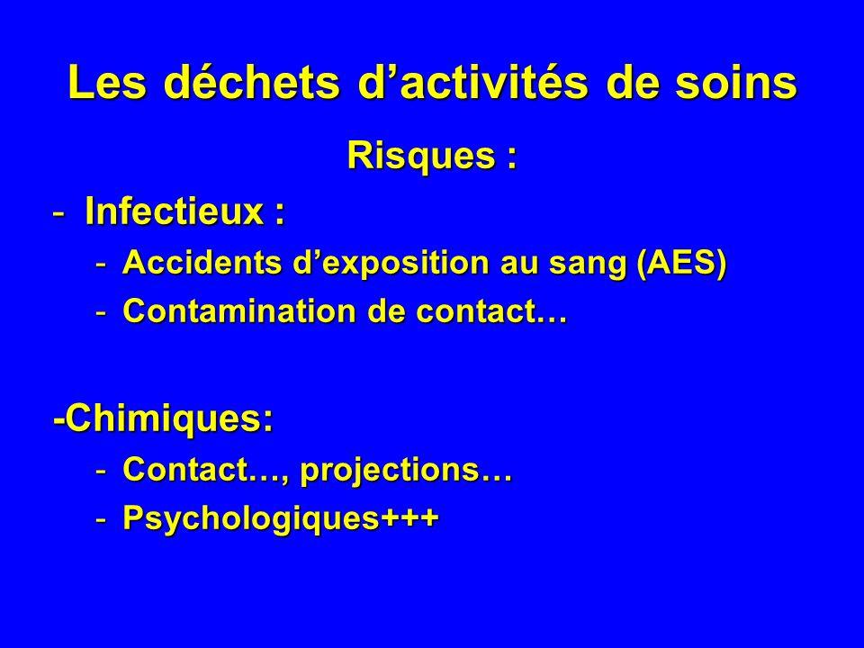 Les déchets dactivités de soins Risques : -Infectieux : -Accidents dexposition au sang (AES) -Contamination de contact… -Chimiques: -Contact…, projections… -Psychologiques+++