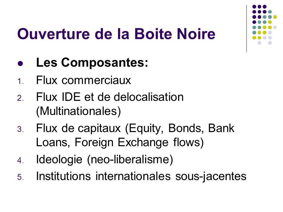 Ouverture de la Boite Noire Les Composantes: 1. Flux commerciaux 2. Flux IDE et de delocalisation (Multinationales) 3. Flux de capitaux (Equity, Bonds