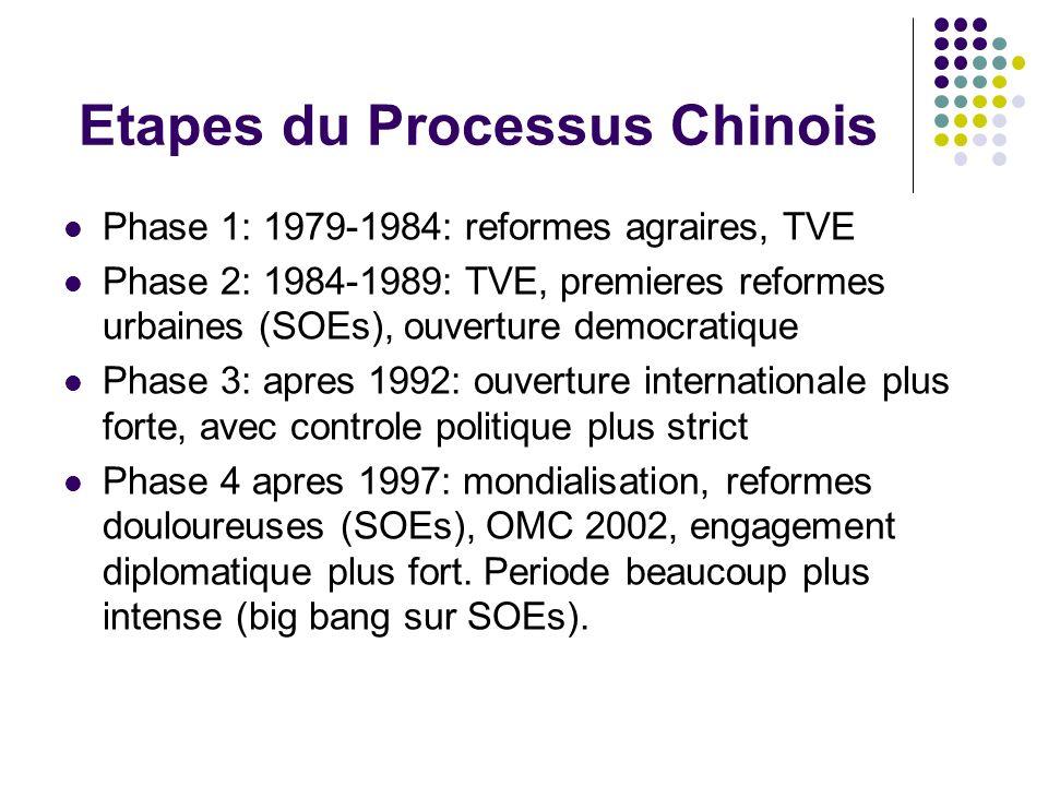 Etapes du Processus Chinois Phase 1: 1979-1984: reformes agraires, TVE Phase 2: 1984-1989: TVE, premieres reformes urbaines (SOEs), ouverture democrat