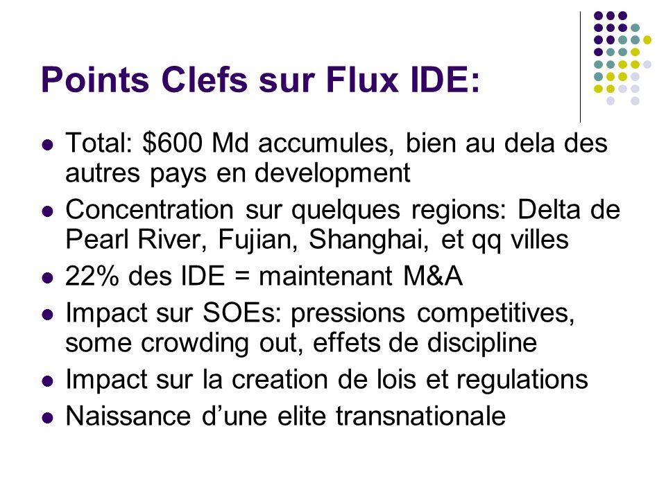 Points Clefs sur Flux IDE: Total: $600 Md accumules, bien au dela des autres pays en development Concentration sur quelques regions: Delta de Pearl Ri