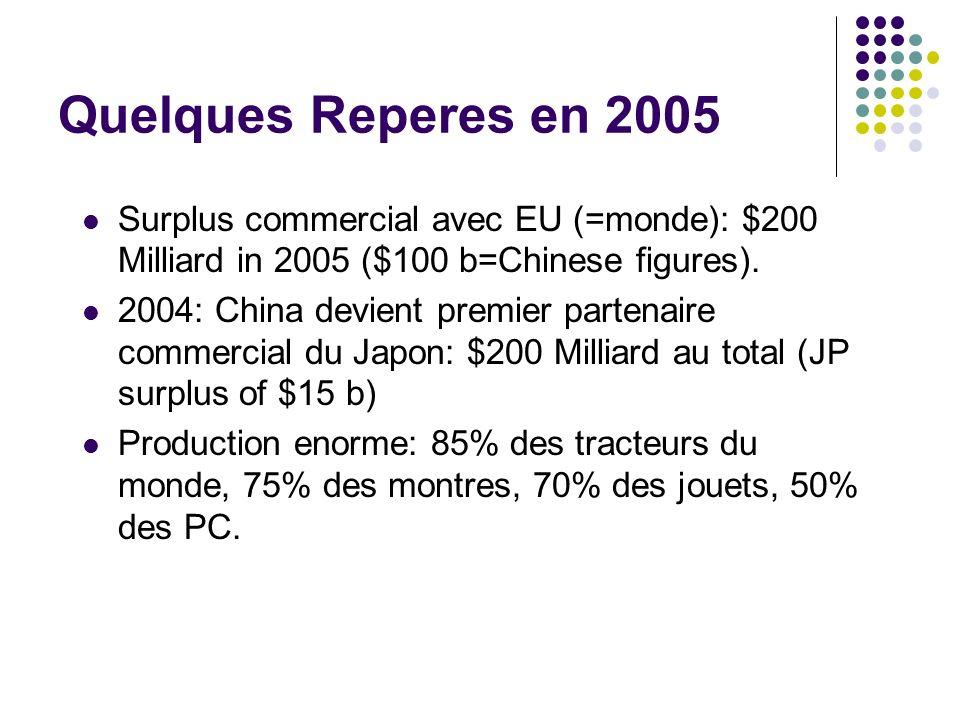 Quelques Reperes en 2005 Surplus commercial avec EU (=monde): $200 Milliard in 2005 ($100 b=Chinese figures). 2004: China devient premier partenaire c