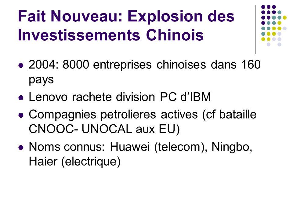 Fait Nouveau: Explosion des Investissements Chinois 2004: 8000 entreprises chinoises dans 160 pays Lenovo rachete division PC dIBM Compagnies petrolieres actives (cf bataille CNOOC- UNOCAL aux EU) Noms connus: Huawei (telecom), Ningbo, Haier (electrique)