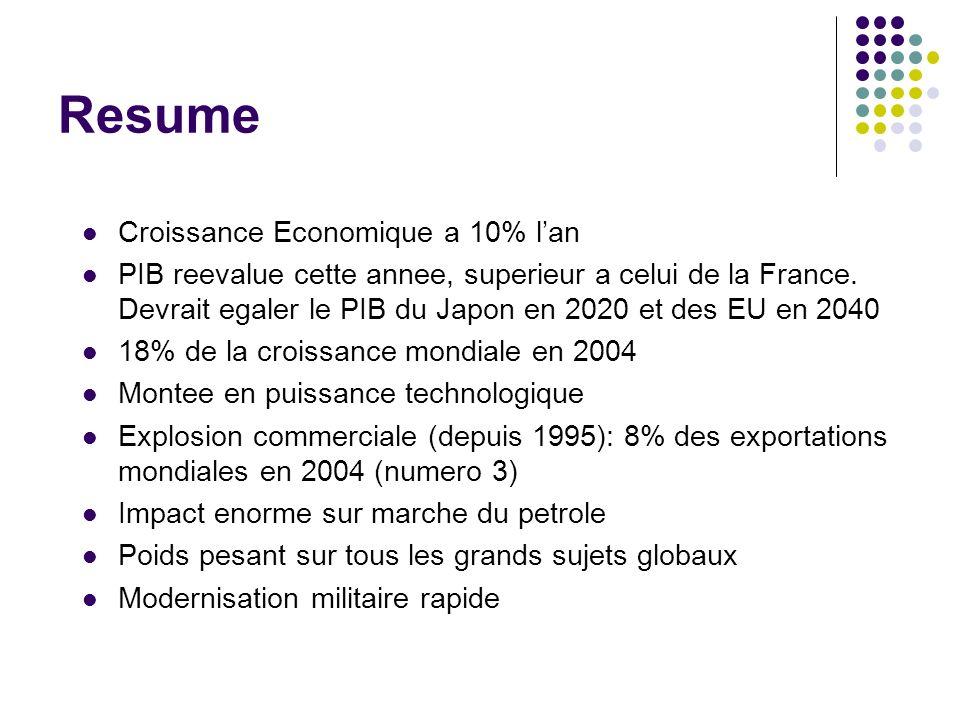Resume Croissance Economique a 10% lan PIB reevalue cette annee, superieur a celui de la France. Devrait egaler le PIB du Japon en 2020 et des EU en 2