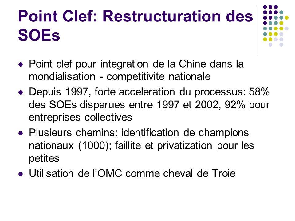 Point Clef: Restructuration des SOEs Point clef pour integration de la Chine dans la mondialisation - competitivite nationale Depuis 1997, forte accel