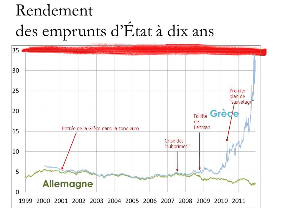 Rendement des emprunts dÉtat à dix ans Premier plan de sauvetage Crise des subprimes Entrée de la Grèce dans la zone euro Faillite de Lehman
