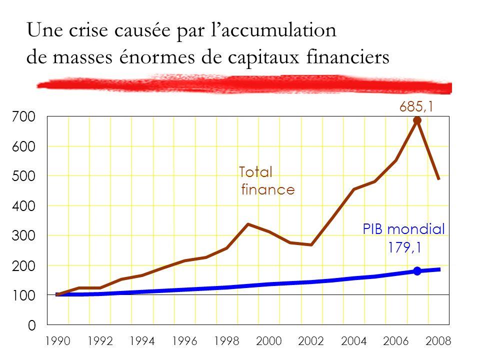 Une crise causée par laccumulation de masses énormes de capitaux financiers PIB mondial 179,1 Total finance 685,1 0 100 200 300 400 500 600 700 1990199219941996199820002002200420062008