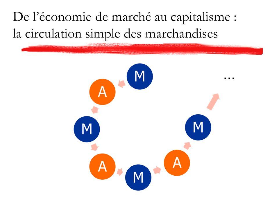 De léconomie de marché au capitalisme : la circulation simple des marchandises