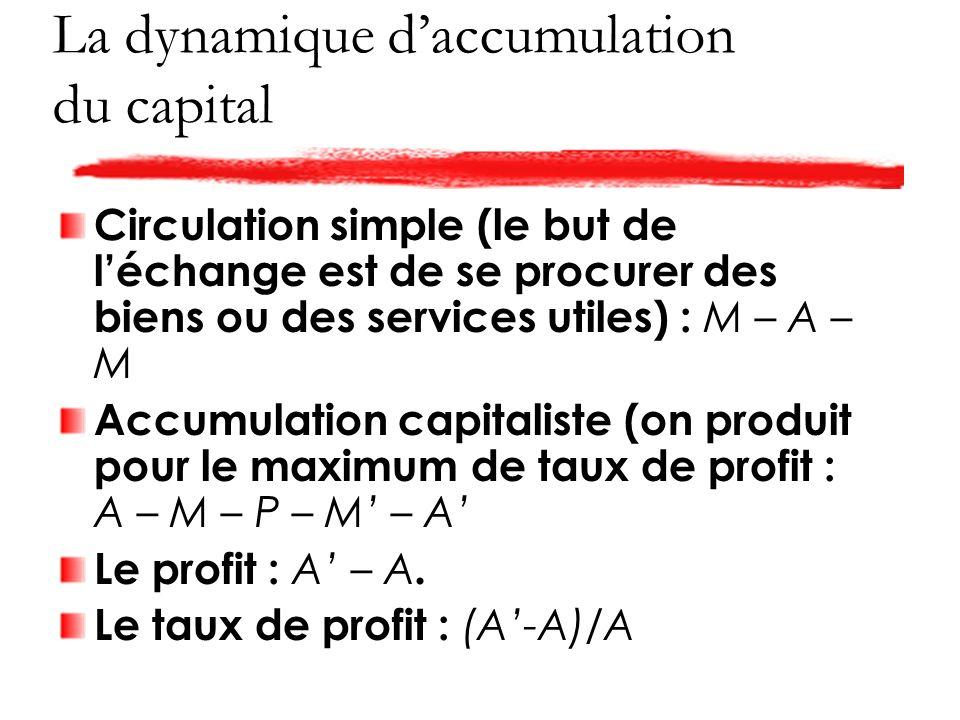 La dynamique daccumulation du capital Circulation simple (le but de léchange est de se procurer des biens ou des services utiles) : M – A – M Accumulation capitaliste (on produit pour le maximum de taux de profit : A – M – P – M – A Le profit : A – A.