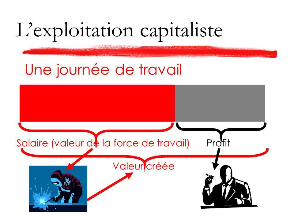 Lexploitation capitaliste Une journée de travail Valeur créée Salaire (valeur de la force de travail)Profit