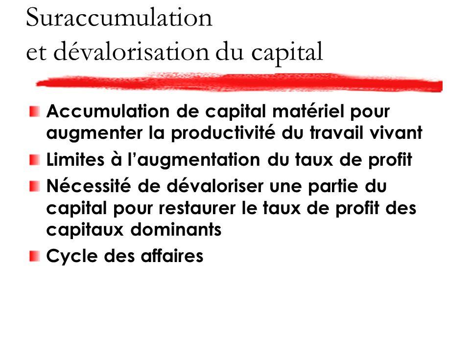 Suraccumulation et dévalorisation du capital Accumulation de capital matériel pour augmenter la productivité du travail vivant Limites à laugmentation du taux de profit Nécessité de dévaloriser une partie du capital pour restaurer le taux de profit des capitaux dominants Cycle des affaires