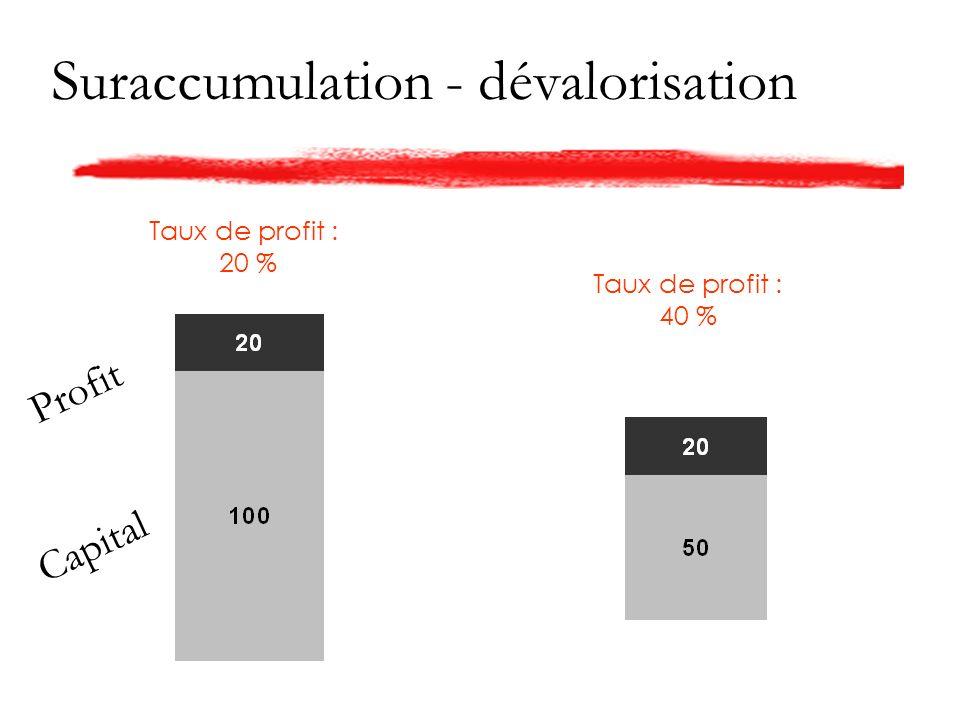 Suraccumulation - dévalorisation Taux de profit : 20 % Taux de profit : 40 % Capital Profit