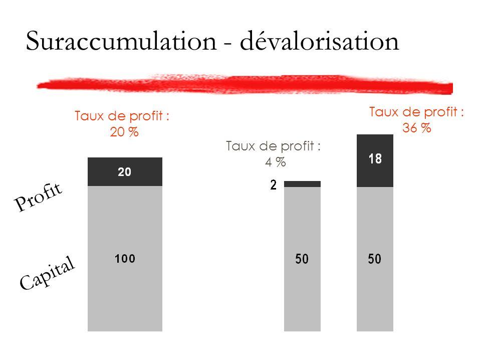 Suraccumulation - dévalorisation Taux de profit : 20 % Taux de profit : 36 % Taux de profit : 4 % Capital Profit