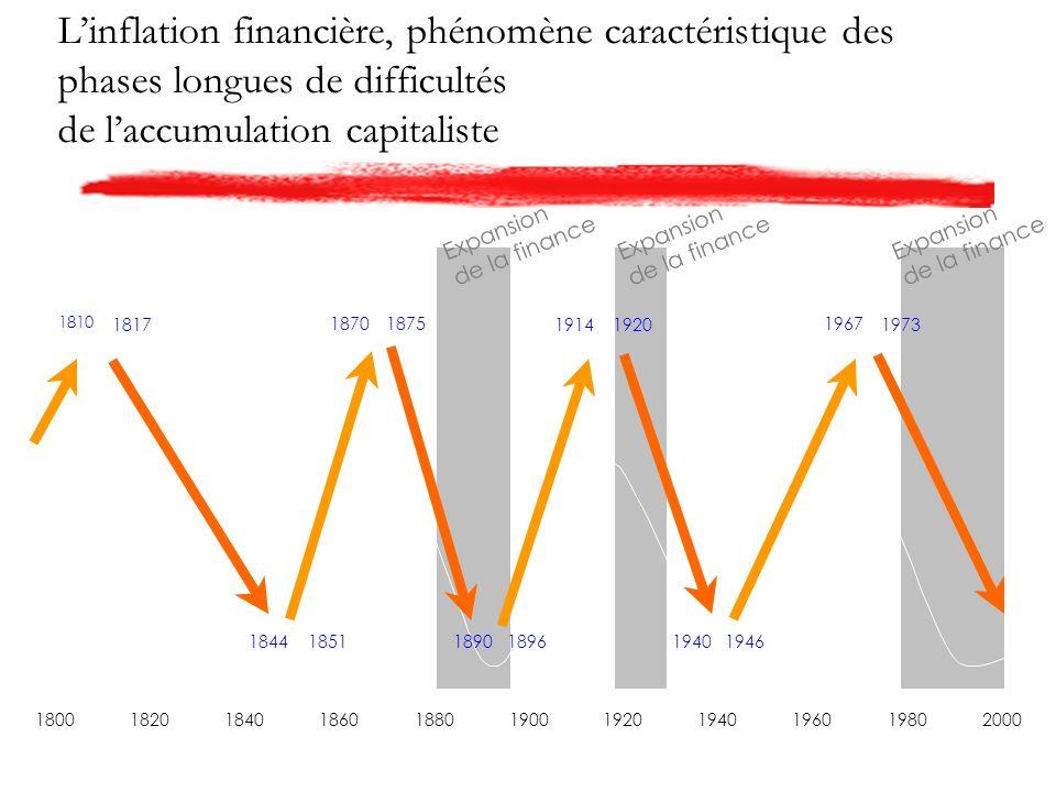 Linflation financière, phénomène caractéristique des phases longues de difficultés de laccumulation capitaliste Expansion de la finance 18001820184018601880190019201940196019802000 1817 18441851 18701875 18901896 19141920 19401946 1967 1973 1810