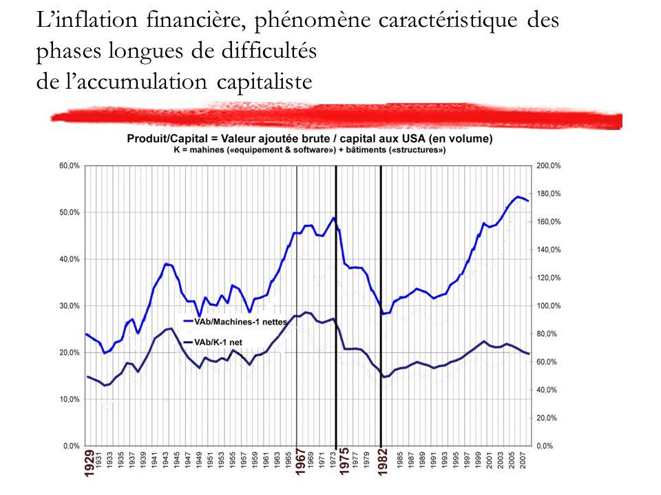 Linflation financière, phénomène caractéristique des phases longues de difficultés de laccumulation capitaliste