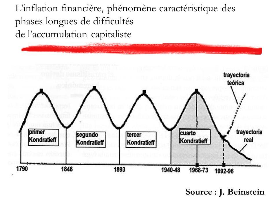 Source : J. Beinstein
