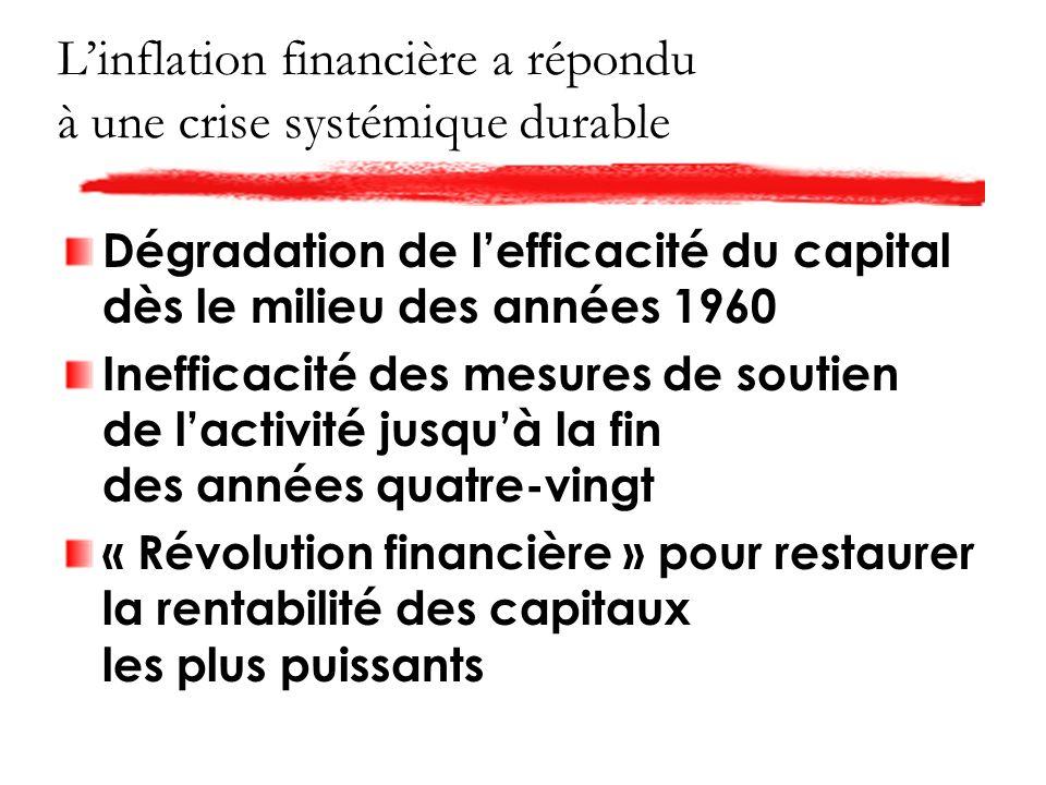 Linflation financière a répondu à une crise systémique durable Dégradation de lefficacité du capital dès le milieu des années 1960 Inefficacité des mesures de soutien de lactivité jusquà la fin des années quatre-vingt « Révolution financière » pour restaurer la rentabilité des capitaux les plus puissants