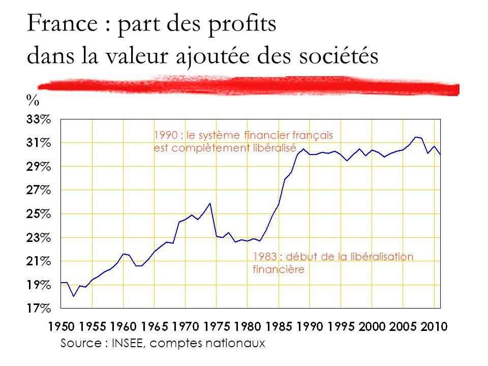 France : part des profits dans la valeur ajoutée des sociétés Source : INSEE, comptes nationaux % 1983 : début de la libéralisation financière 1990 : le système financier français est complètement libéralisé