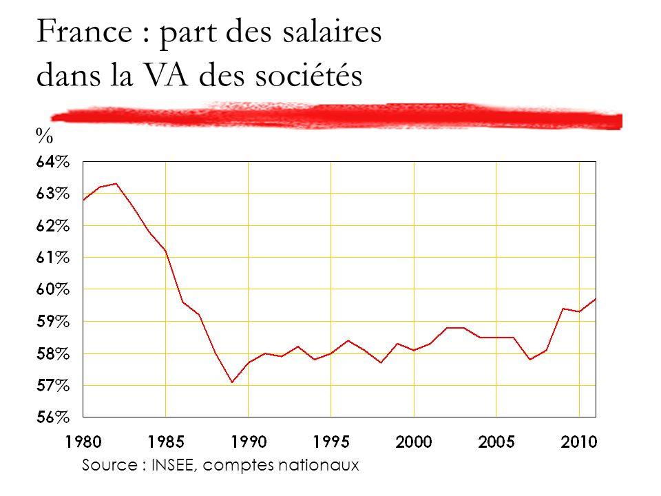 France : part des salaires dans la VA des sociétés Source : INSEE, comptes nationaux %