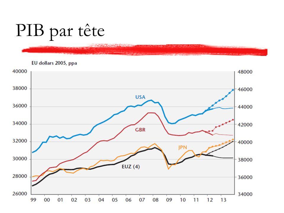 PIB par tête