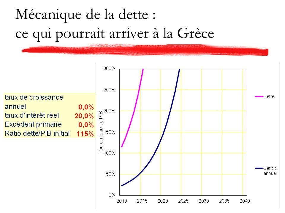 Mécanique de la dette : ce qui pourrait arriver à la Grèce