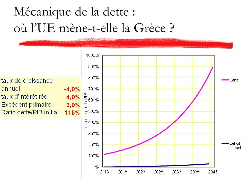 Mécanique de la dette : où lUE mène-t-elle la Grèce