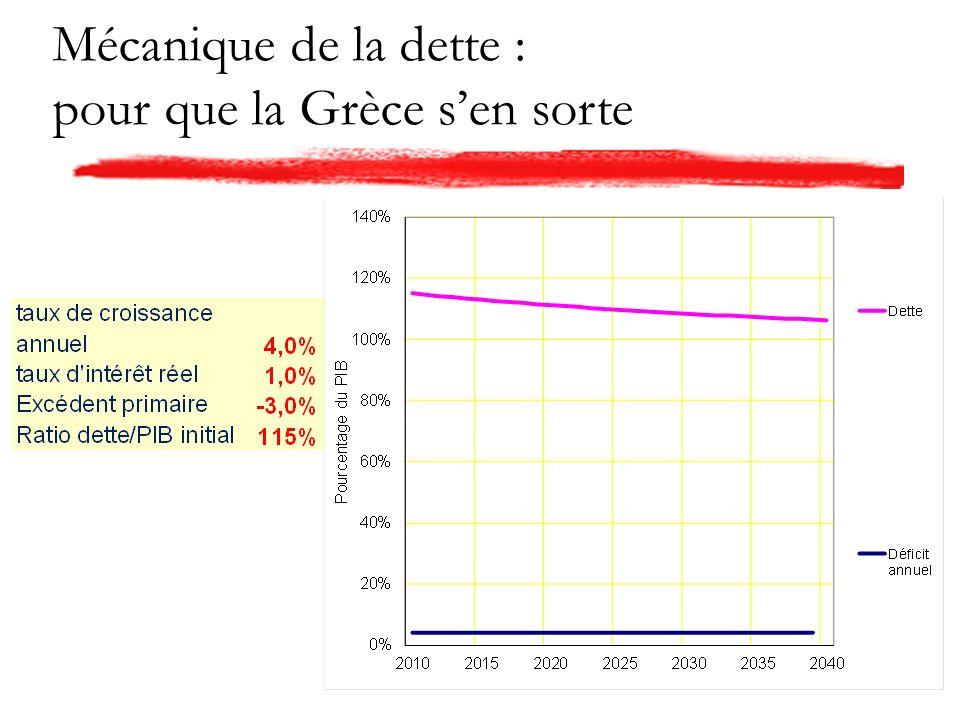 Mécanique de la dette : pour que la Grèce sen sorte